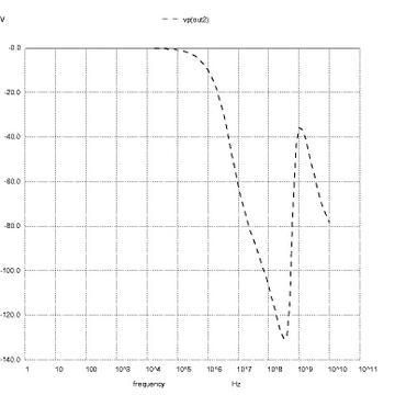 Рисунок 3: AC анализ участка в