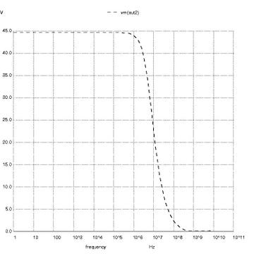 Рисунок 5: AC анализ участка