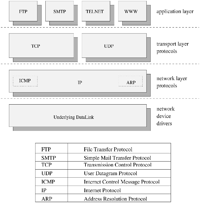 Linux Network Programming, Part 1 | Linux Journal