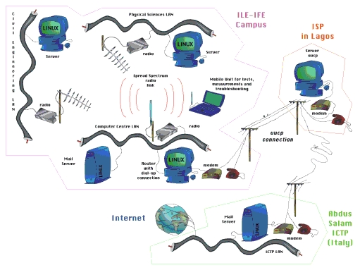 Terrific Network Diagram Of Wireless Network Images - Best Image ...