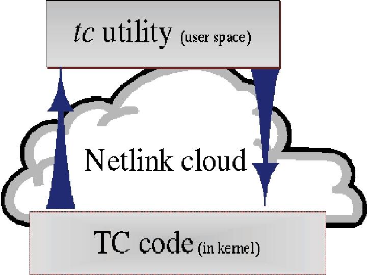 IP Bandwidth Management | Linux Journal