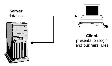 Three-Tier Architecture | Linux Journal