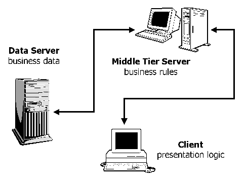 Three tier architecture linux journal for Architecture 3 tiers