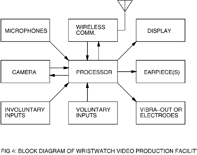 A gnulinux wristwatch videophone linux journal block diagram of video production facility ccuart Image collections
