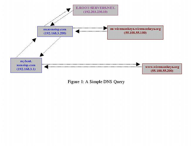 Securing DNS and BIND | Linux Journal