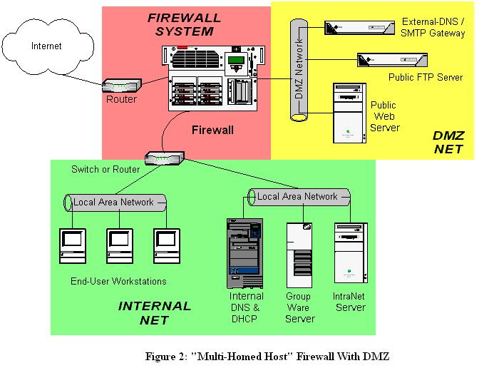 Designing and Using DMZ Networks to Protect Internet Servers
