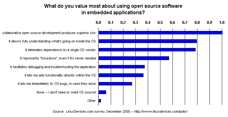 open source vs close source Apple, google, and the open vs closed positioning war | opensourcecom apple, google, and the open vs closed positioning war since android is open source.