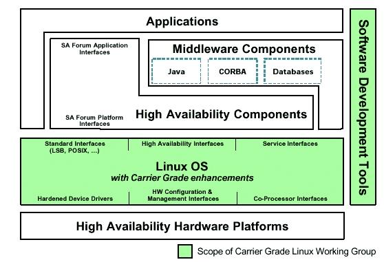 Carrier Grade Linux