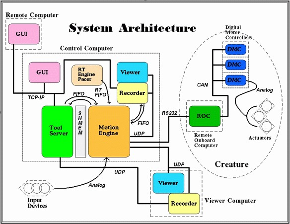 All Civil Service Systems Are Designed To