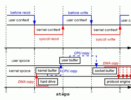 Zero Copy I: User-Mode Perspective | Linux Journal