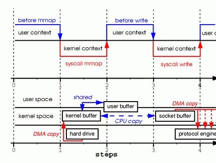 mmap case kernel essay