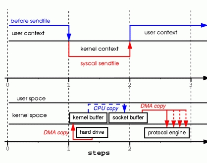 Zero Copy I: User-Mode Perspective   Linux Journal