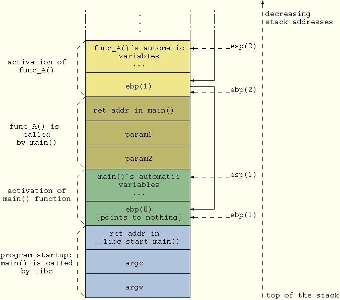 Stack Backtracing Inside Your Program | Linux Journal