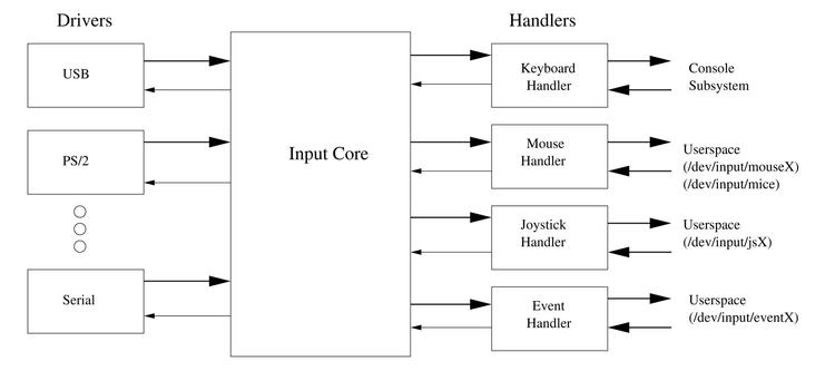 The Linux USB Input Subsystem, Part I | Linux Journal