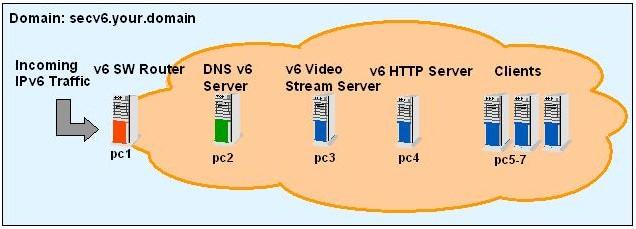 Building a Linux IPv6 DNS Server | Linux Journal