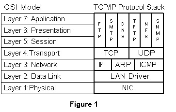 explaining tcp ip to grandma Ospf (open shortest path first) is a link state routing protocol because it is an open standard, it is implemented by a variety of network vendors.