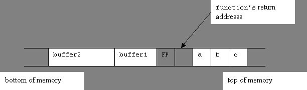 buffer overflow research paper