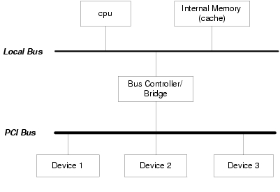 Byte and Bit Order Dissection | Linux Journal