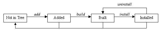 Kernel Korner - Exploring Dynamic Kernel Module Support