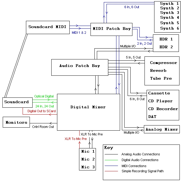 7205f3 the linux based recording studio linux journal hybrid recording studio wiring diagram at reclaimingppi.co