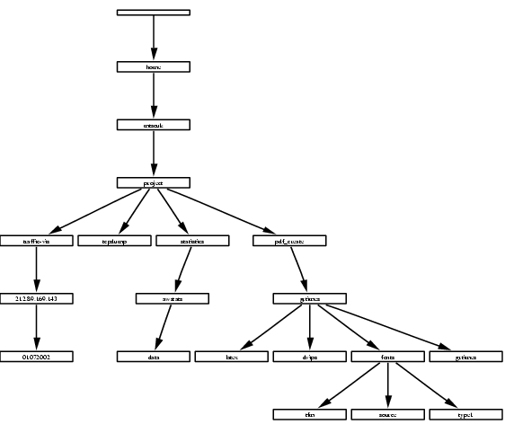 An Introduction to GraphViz | Linux Journal
