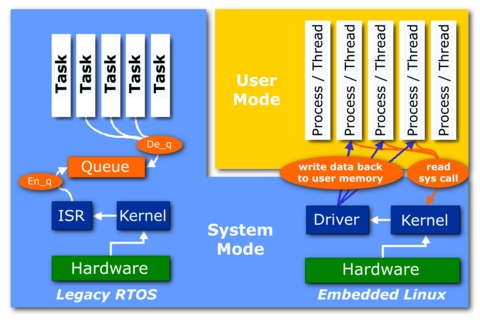 Porting RTOS Device Drivers to Embedded Linux | Linux Journal