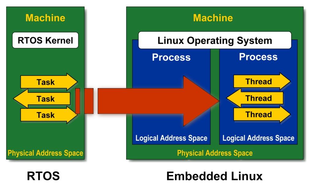 linux kernel articles
