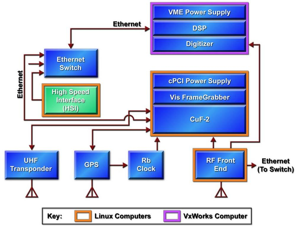 Block diagram linux data wiring diagrams linux on a small satellite linux journal rh linuxjournal com block diagram editor linux block diagram ccuart Choice Image