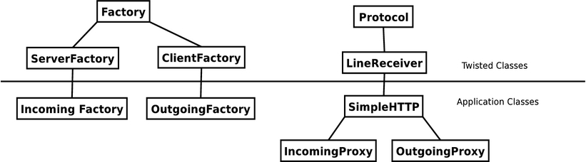Event-Driven Programming with Twisted and Python | Linux Journal