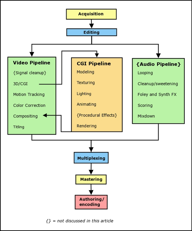 Linux Video Production: the State of the Art | Linux Journal