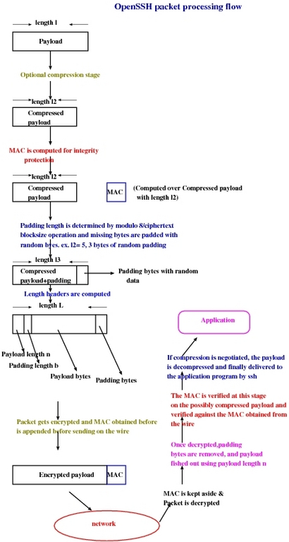 ssh sequence diagram the openssh protocol under the hood linux journal  the openssh protocol under the hood