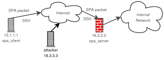 Protecting SSH Servers with Single Packet Authorization