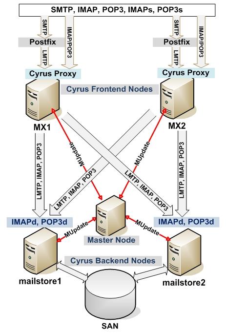 SMTP proxy - Wikipedia, the free encyclopedia