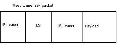 Creating VPNs with IPsec and SSL/TLS | Linux Journal