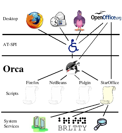 Orca--Take the Killer Whale for a Ride | Linux Journal