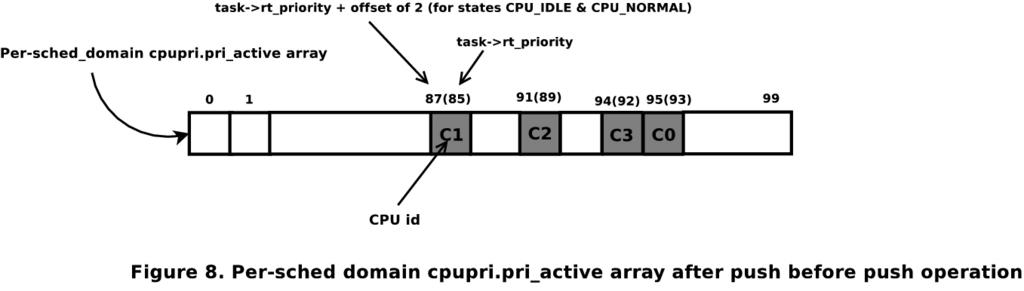 Real-Time Linux Kernel Scheduler | Linux Journal
