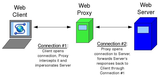 Paranoid Penguin - Building a Secure Squid Web Proxy, Part I
