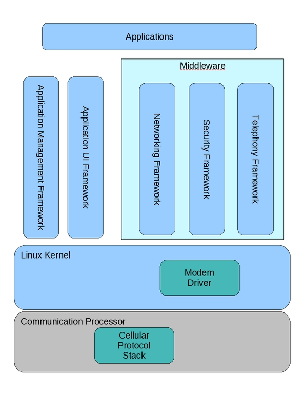 The Java API to Android's Telephony Stack | Linux Journal