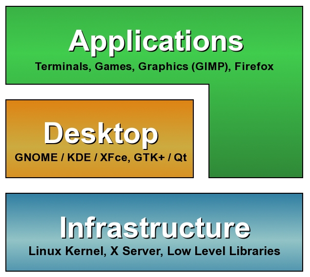 Running Remote Applications | Linux Journal