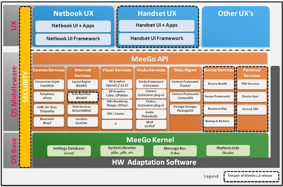 introduction to the meego software platform   linux journalmeego component level architecture diagram