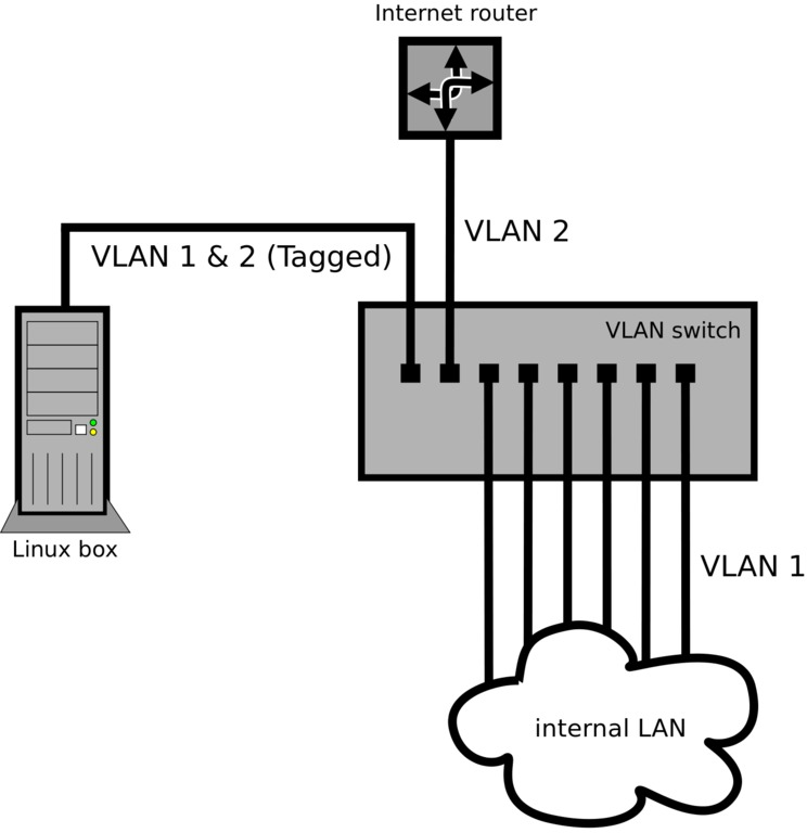 VLAN Support in Linux | Linux Journal