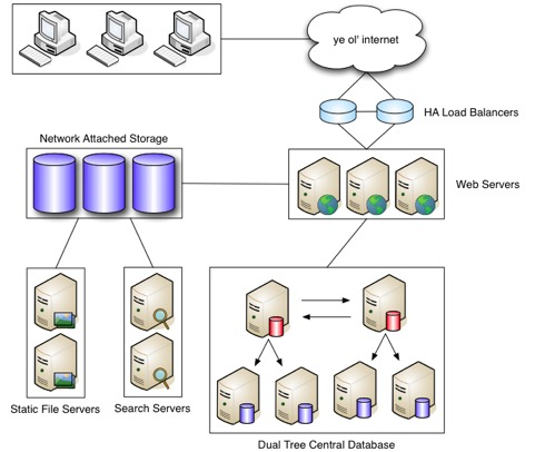 Large-Scale Web Site Infrastructure and Drupal   Linux Journal