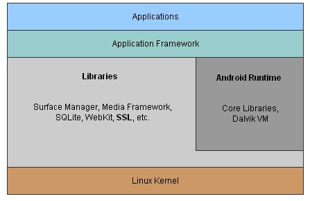 Installing an Alternate SSL Provider on Android | Linux Journal