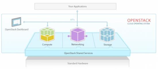 Understanding OpenStack's Success | Linux Journal