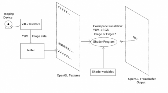 Image Processing with OpenGL and Shaders | Linux Journal