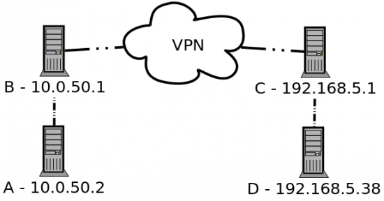 illustration of a standard routable network-to-network VPN