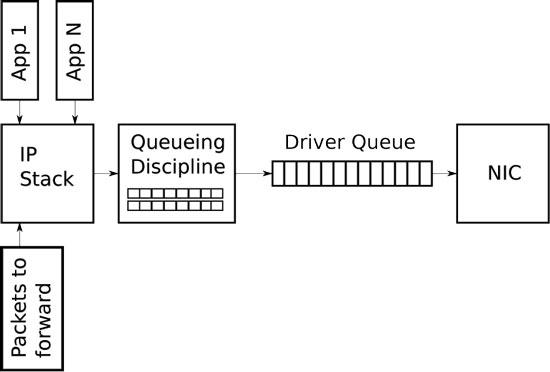 Queueing in the Linux Network Stack | Linux Journal