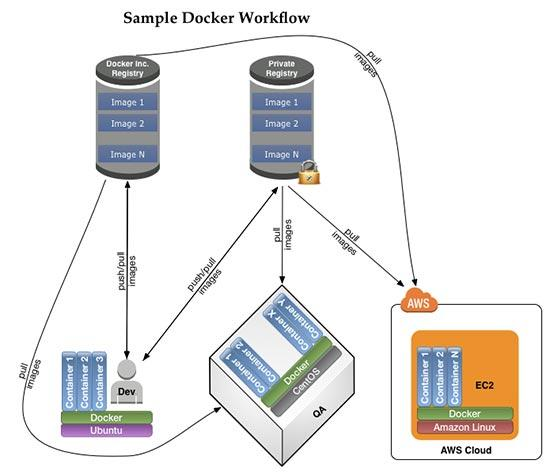 Docker: Lightweight Linux Containers for Consistent Development and Deployment