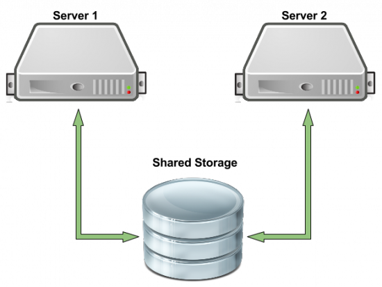 The configuration is storage protocol-agnostic and requires only that the clustered servers see the same shared block devices.  sc 1 st  Linux Journal & High-Availability Storage with HA-LVM | Linux Journal