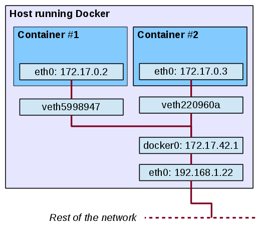 how to develop in a docker container